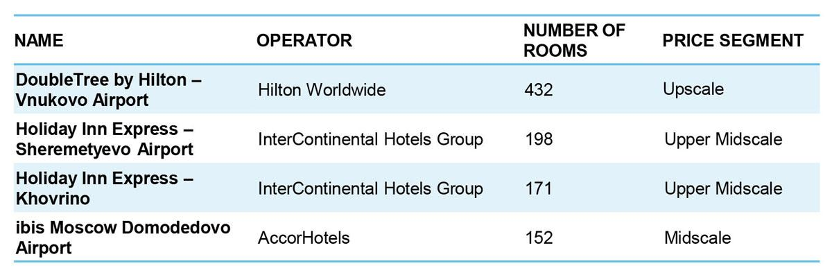 Main hotels opened in the first half of 2018 in Moscow </br>Source: Colliers International