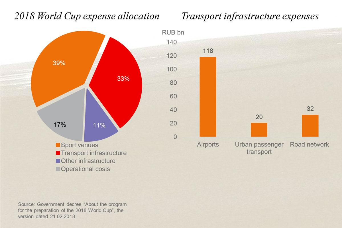 2018 World Cup Infrastructure Expenses</br> Source: JLL