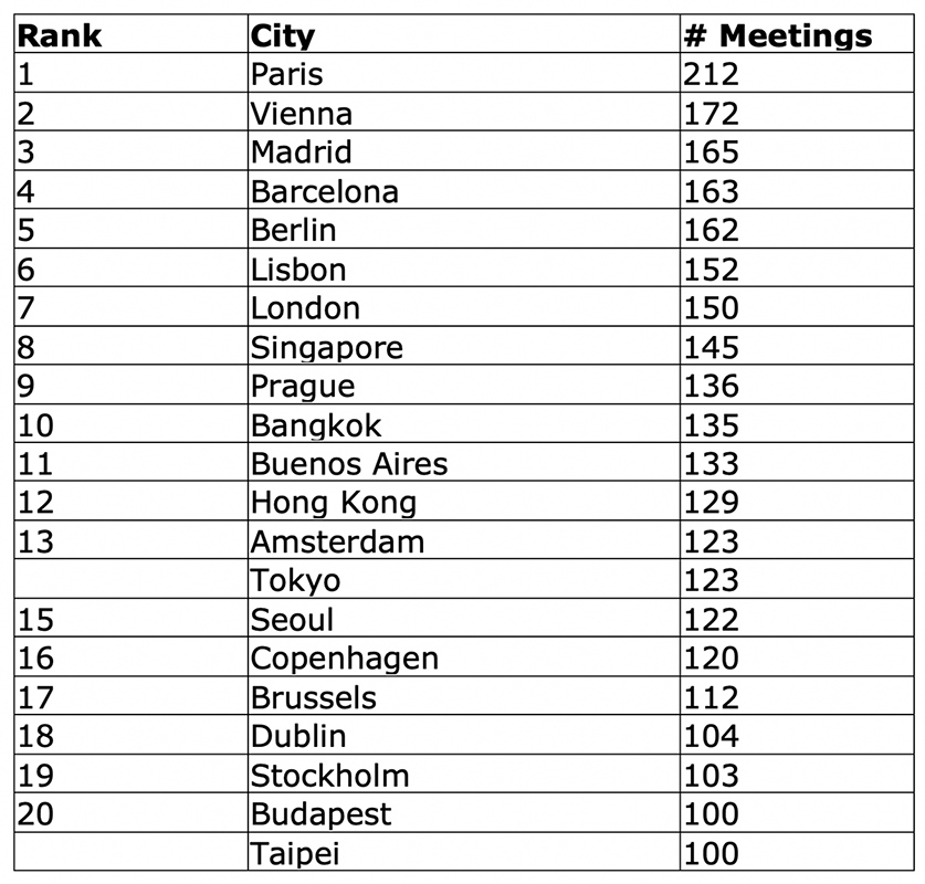ICCA top 20 city ranking by number of meetings organised in 2018