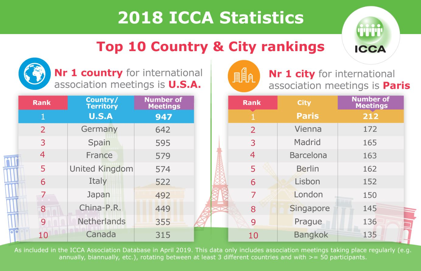 ICCA's 2018 country and city rankings
