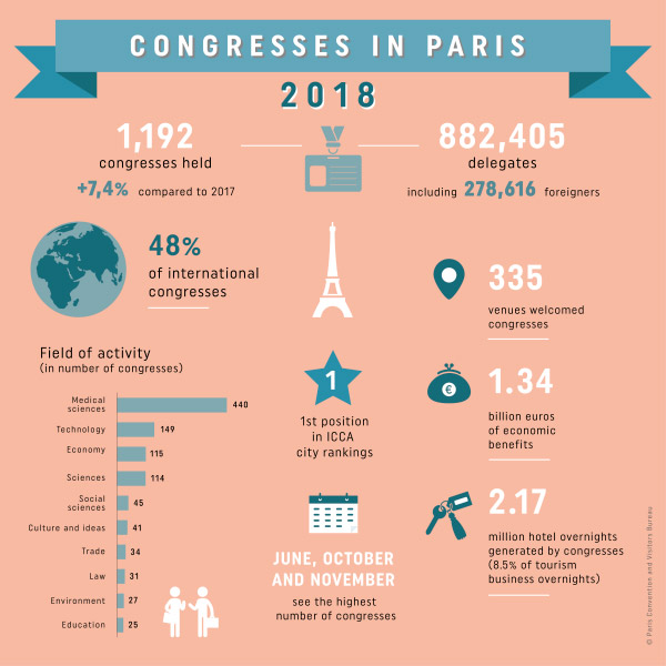 Infographics: Paris Convention and Visitors Bureau