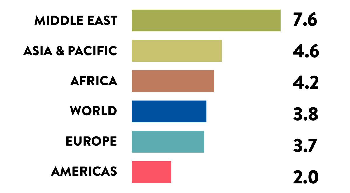 Международные туристические поездки в 2019 году – изменения по регионам (%)</br> Источник: (c) World Tourism Organization