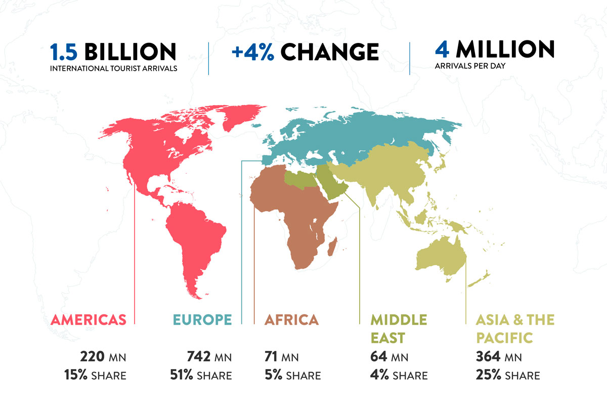 Обзор международных туристических поездок за 2019 год</br> Источник: (c) World Tourism Organization