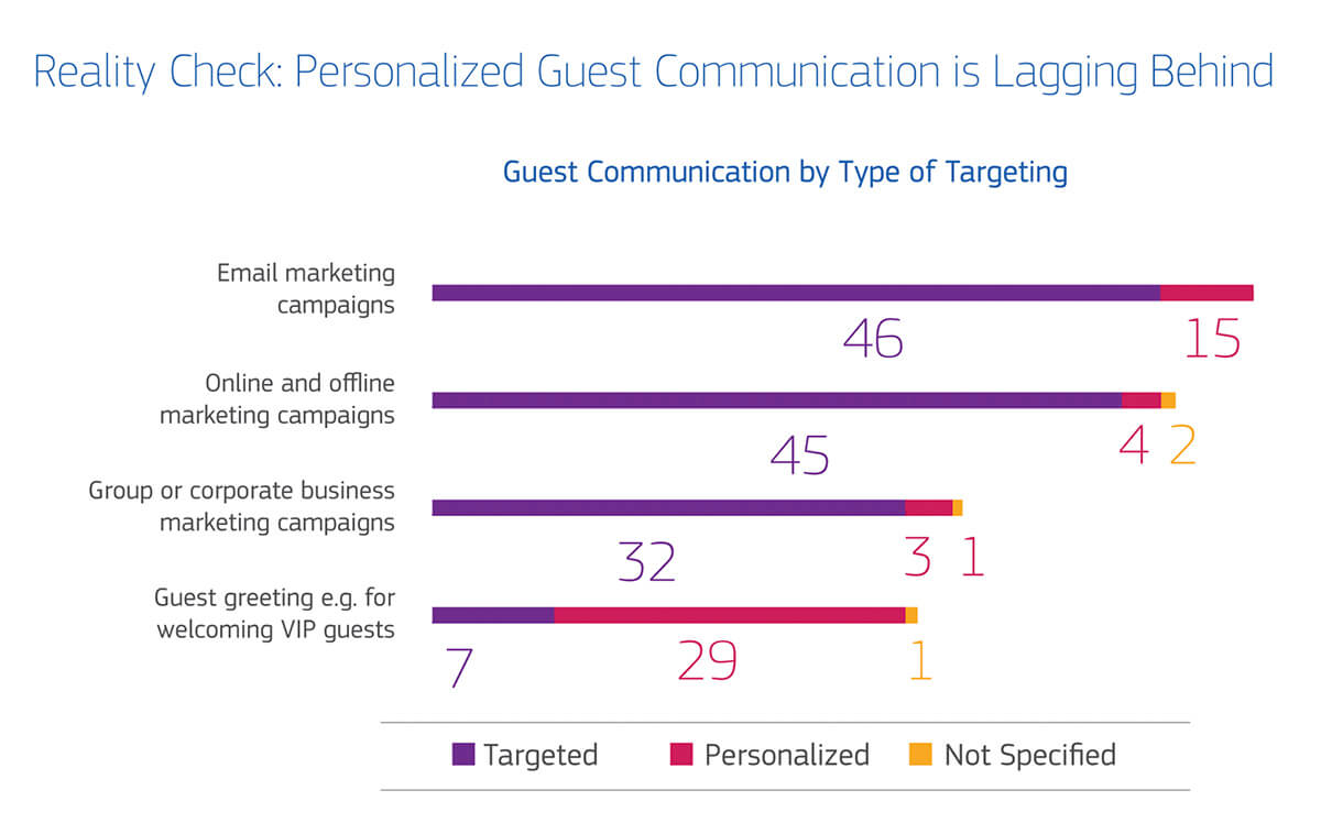 Question: Which of the following guests communications are you using today? Is the guest communication Targeted or Personalized?